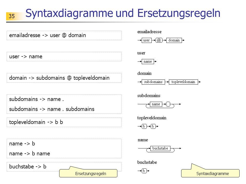 36 Ersetzungsregeln emailadresse -> user @ domain user -> name domain -> subdomains @ topleveldomain subdomains -> name.