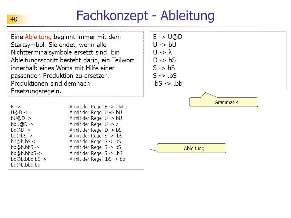 41 Fachkonzept - Sprache zur Grammatik Eine Grammatik G = (T, N, P, S) erzeugt eine Sprache L(G) über dem Alphabet T.