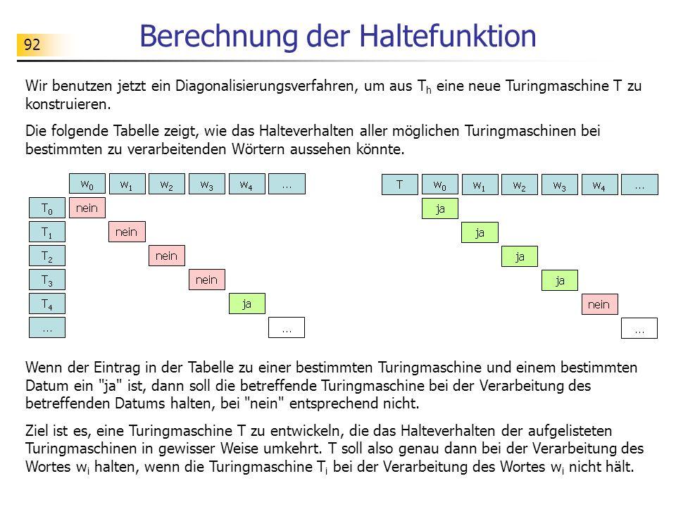 92 Berechnung der Haltefunktion Wir benutzen jetzt ein Diagonalisierungsverfahren, um aus T h eine neue Turingmaschine T zu konstruieren. Die folgende