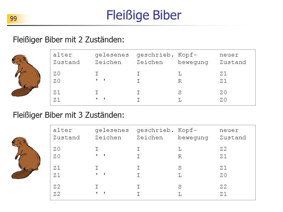 99 Fleißige Biber alter gelesenes geschrieb. Kopf- neuer Zustand Zeichen Zeichen bewegung Zustand Z0 I I L Z1 Z0 ' ' I R Z1 Z1 I I S Z0 Z1 ' ' I L Z0