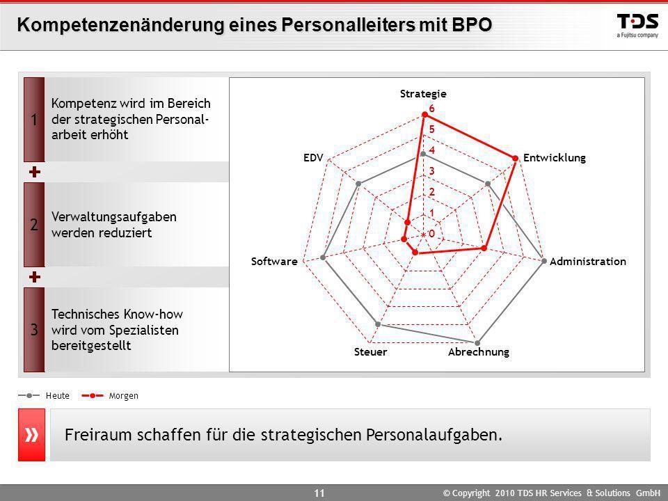 © Copyright 2010 TDS HR Services & Solutions GmbH 11 Kompetenzenänderung eines Personalleiters mit BPO Freiraum schaffen für die strategischen Persona