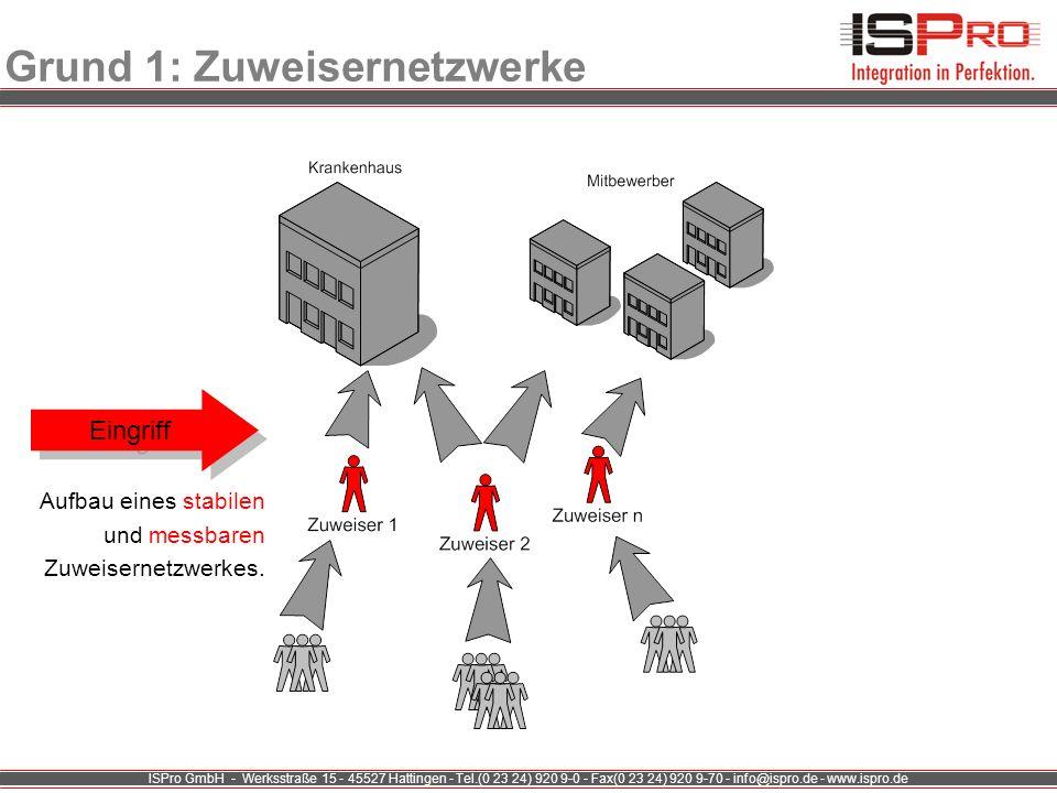 ISPro GmbH - Werksstraße 15 - 45527 Hattingen - Tel.(0 23 24) 920 9-0 - Fax(0 23 24) 920 9-70 - info@ispro.de - www.ispro.de Grund 1: Zuweisernetzwerke Loyalisieren Akquirieren Marketingziele Mitbewerber Akquirieren Loyalisieren