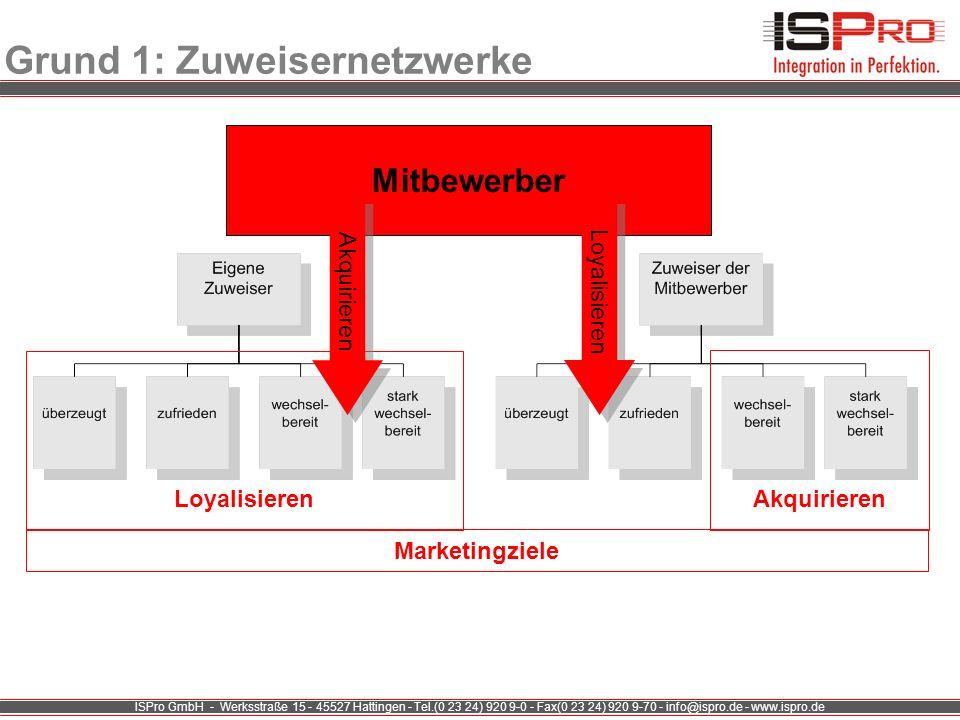 ISPro GmbH - Werksstraße 15 - 45527 Hattingen - Tel.(0 23 24) 920 9-0 - Fax(0 23 24) 920 9-70 - info@ispro.de - www.ispro.de Grund 1: Zuweisernetzwerk