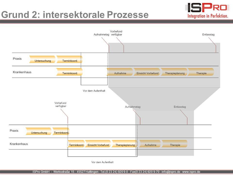 ISPro GmbH - Werksstraße 15 - 45527 Hattingen - Tel.(0 23 24) 920 9-0 - Fax(0 23 24) 920 9-70 - info@ispro.de - www.ispro.de Grund 2: intersektorale P