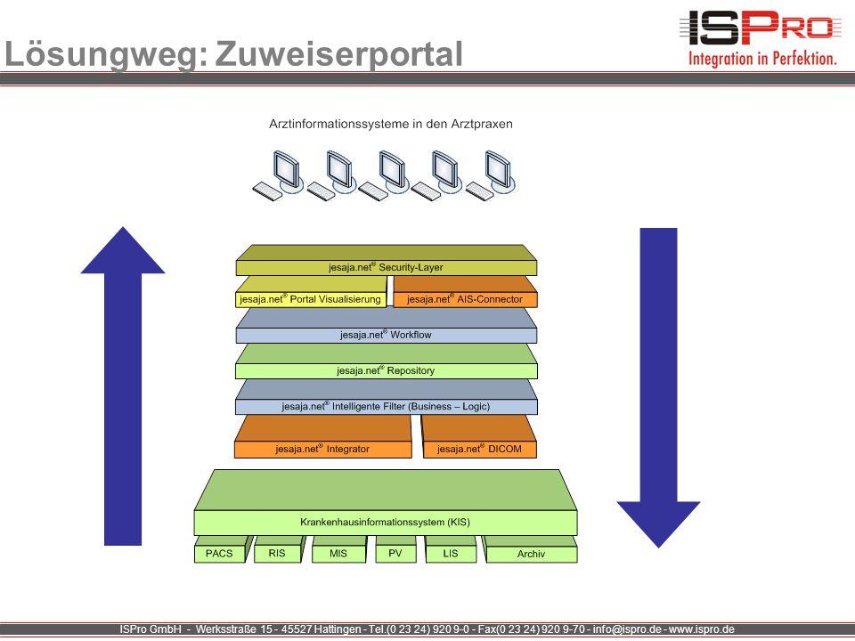 ISPro GmbH - Werksstraße 15 - 45527 Hattingen - Tel.(0 23 24) 920 9-0 - Fax(0 23 24) 920 9-70 - info@ispro.de - www.ispro.de Lösungweg: Zuweiserportal