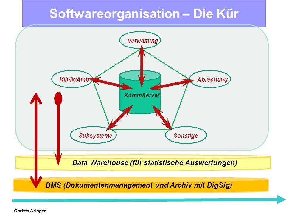 Christa Aringer Softwareorganisation – Die Kür Klinik/Amb Abrechung Verwaltung Subsysteme Sonstige KommServer Data Warehouse (für statistische Auswert