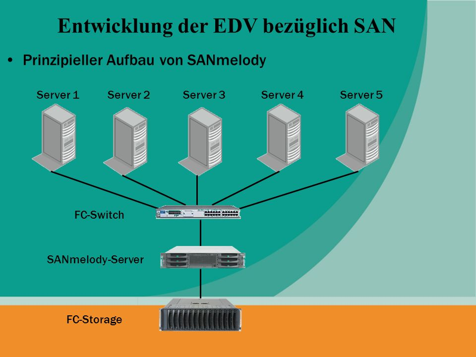 Erhöhung der Ausfallsicherheit durch Cluster, Redundanz und Spiegelung Entwicklung der EDV bezüglich SAN Server 1 FC-Storage 1 SANmelody-Server 1 FC-Switch 1FC-Switch 2 SANmelody-Server 2 FC-Storage 2 Server 2 Cluster