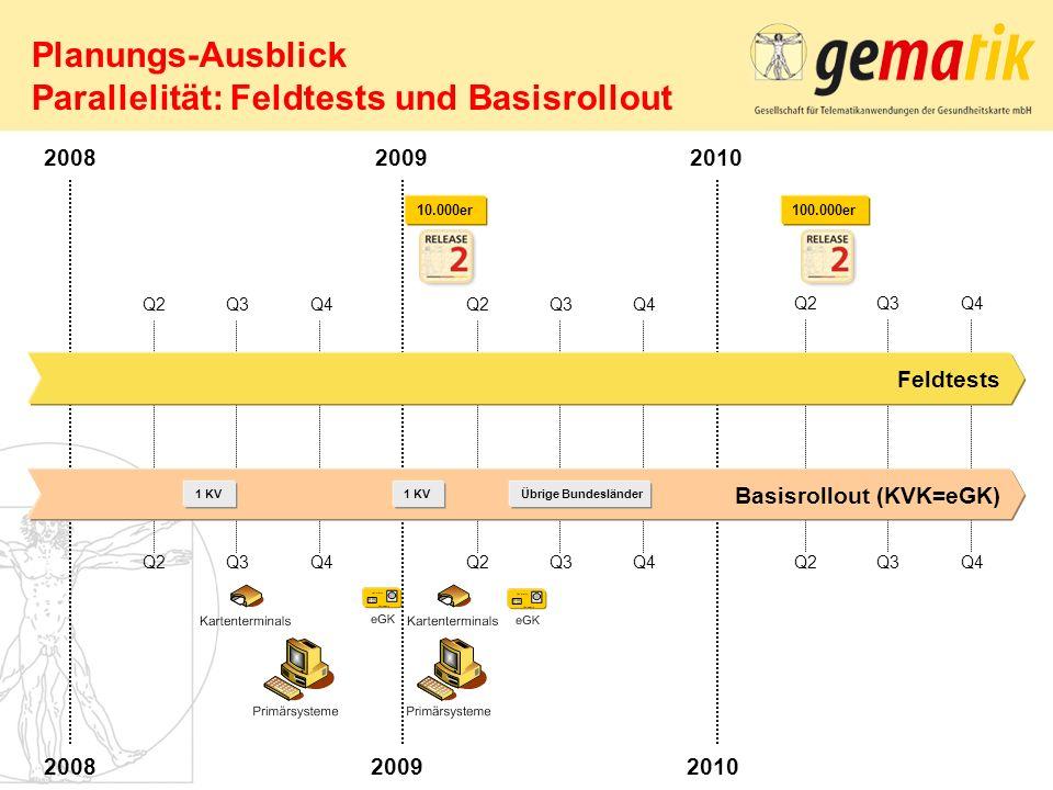 Planungs-Ausblick Parallelität: Feldtests und Basisrollout Feldtests Basisrollout (KVK=eGK) 2008 2009 Q2 Q3Q4 Q3Q4 1 KV Q2 Q3Q4 Q3Q4 2010 Übrige Bunde