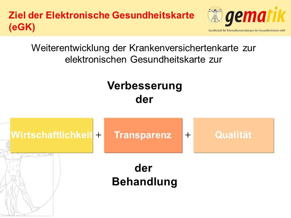 Ziel der Elektronische Gesundheitskarte (eGK) Wirtschaftlichkeit Transparenz Qualität Verbesserung der Behandlung Weiterentwicklung der Krankenversich