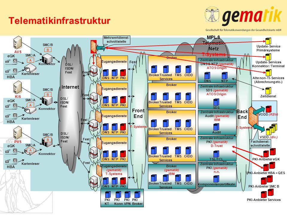 Telematikinfrastruktur MPLS Telematik- Netz MPLS Telematik- Netz T-Systems Zugangsdienste Musterk asse Mustername HBA Kartenleser Konnektor KIS A SMC/