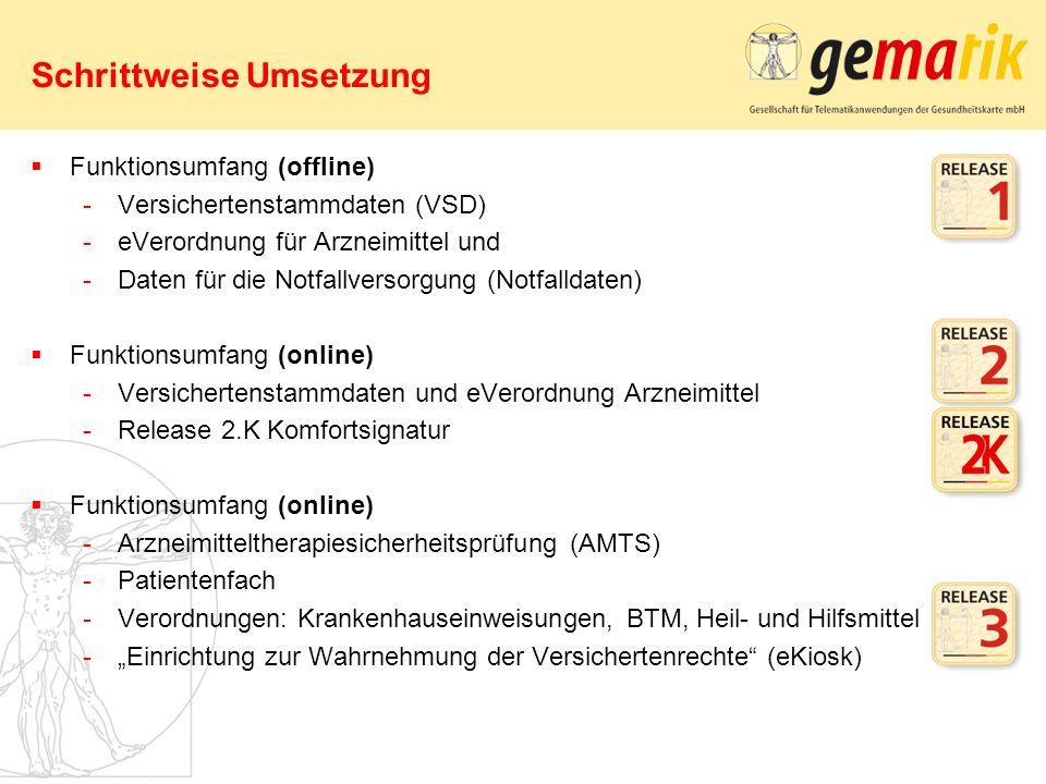 1.Staffel = Durchstichregion (Q3/2008): –Nordrhein 2.Staffel (unmittelbar ab Quality Gate): –Bremen –Niedersachsen –Rheinland-Pfalz –Westfalen-Lippe 3.Staffel (Q1/2009): –Baden-Württemberg –Hamburg –Hessen –Mecklenburg-Vorpommern –Saarland –Sachsen-Anhalt –Schleswig-Holstein –Thüringen 4.Staffel (Q2/2009): –Bayern –Berlin –Brandenburg –Sachsen 1 2 2 3 3 3 33 3 3 4 4 4 2 *Abhängigkeit von Industriepartnern und Zertifizierung durch BSI ** Die vorgegebenen Quartale sind als Richtspur anzusehen 18 Basis-Rollout – Staffelung des regionalen Ablaufs (Best Case Szenario*)