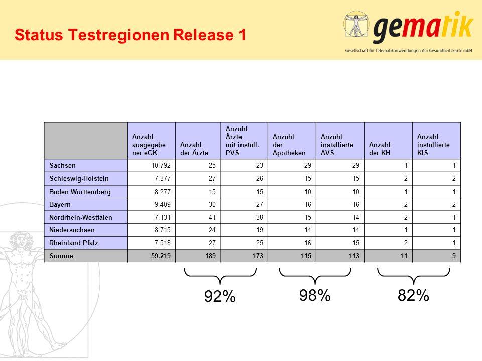 Status Testregionen Release 1 Anzahl ausgegebe ner eGK Anzahl der Ärzte Anzahl Ärzte mit install. PVS Anzahl der Apotheken Anzahl installierte AVS Anz