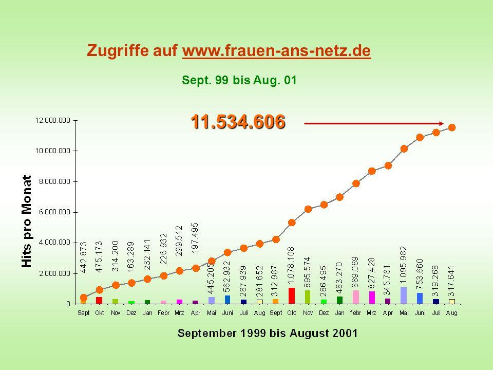 Zugriffe auf www.frauen-ans-netz.de Sept. 99 bis Aug. 01 11.534.606