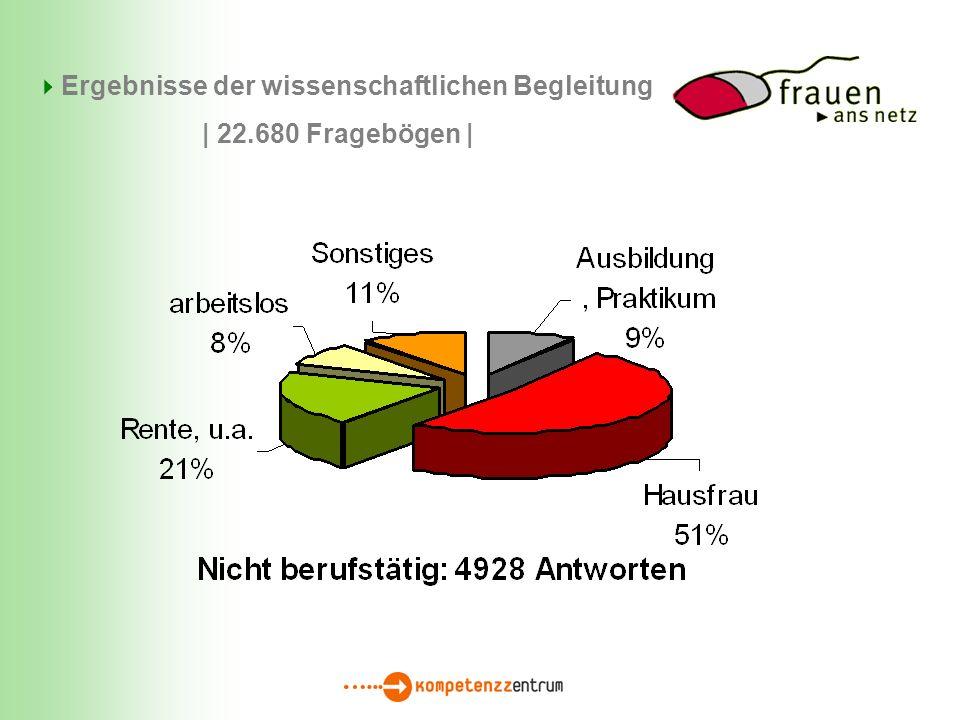 Ergebnisse der wissenschaftlichen Begleitung | 22.680 Fragebögen |
