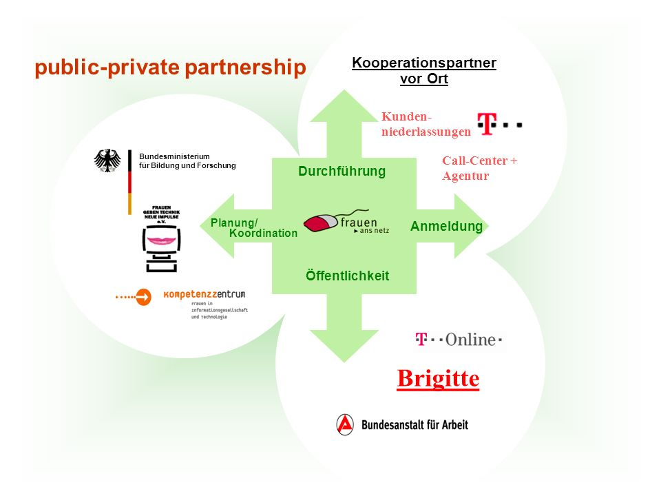 Call-Center + Agentur Kunden- niederlassungen Kooperationspartner vor Ort Bundesministerium für Bildung und Forschung Durchführung Öffentlichkeit Anmeldung Planung/ Koordination public-private partnership