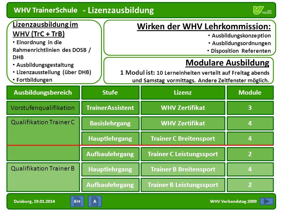 Duisburg, 19.01.2014 WHV TrainerSchule WHV Verbandstag 2009 - Lizenzausbildung Wirken der WHV Lehrkommission: Ausbildungskonzeption Ausbildungsordnung