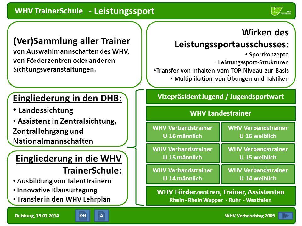 Duisburg, 19.01.2014 WHV TrainerSchule WHV Verbandstag 2009 - Leistungssport Wirken des Leistungssportausschusses: Sportkonzepte Leistungssport-Strukt