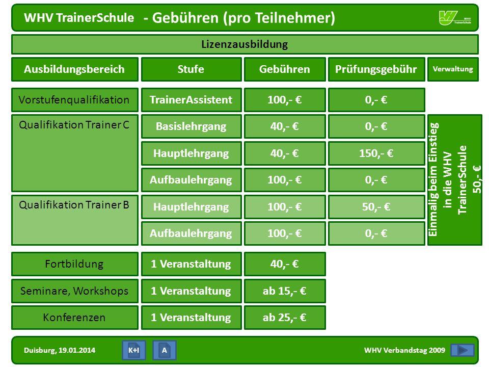 Duisburg, 19.01.2014 WHV TrainerSchule WHV Verbandstag 2009 - Gebühren (pro Teilnehmer) K+I Lizenzausbildung AusbildungsbereichStufe 100,- Vorstufenqu