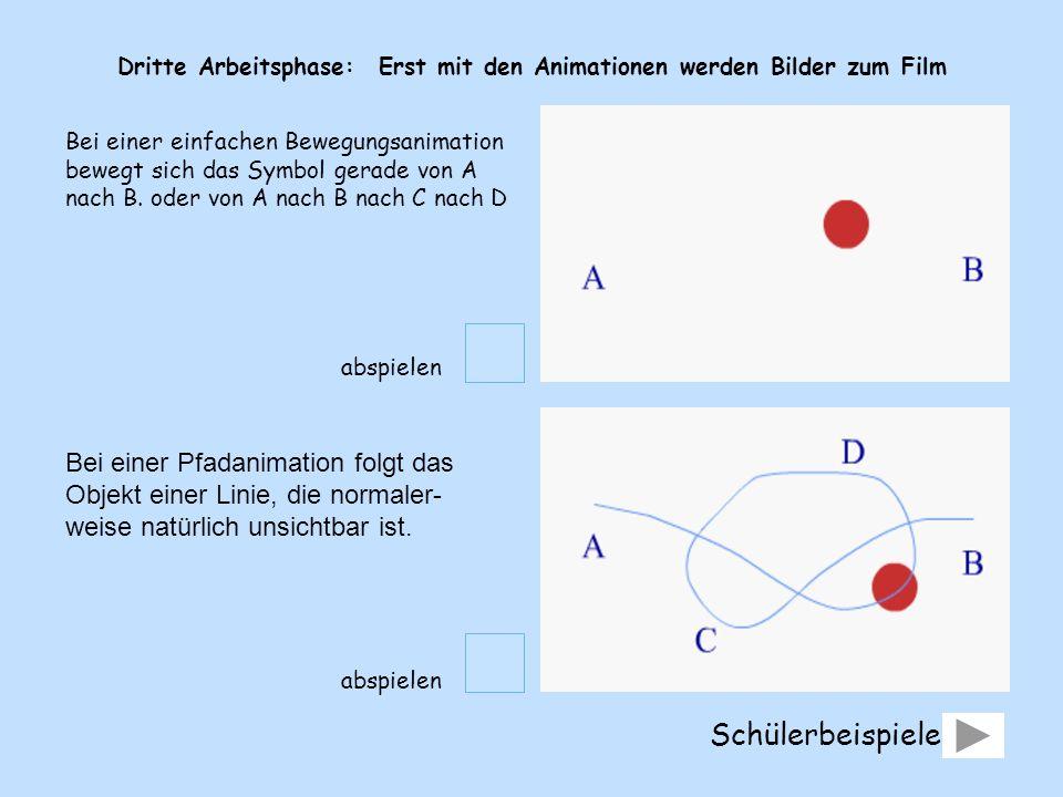 Dritte Arbeitsphase: Erst mit den Animationen werden Bilder zum Film Bei einer Pfadanimation folgt das Objekt einer Linie, die normaler- weise natürli