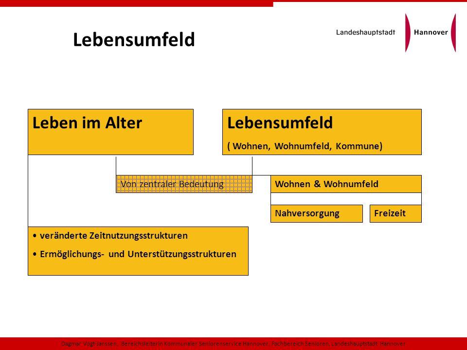 Lebensumfeld ( Wohnen, Wohnumfeld, Kommune) Wohnen & Wohnumfeld NahversorgungFreizeit Leben im Alter Von zentraler Bedeutung veränderte Zeitnutzungsst