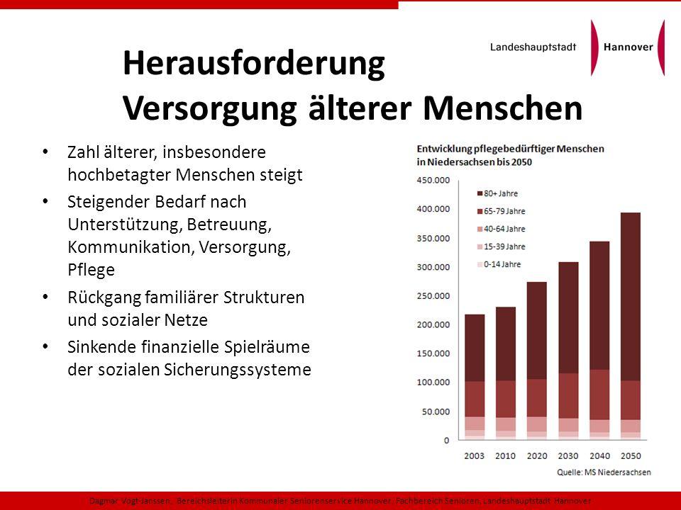 In 79 Pflegeheimen mit 4.645 Beschäftigten ambulante Pflegedienste: 4.035 (41%) Pflegebedürftige durch 80 ambulante Pflegedienste mit 2.555 Beschäftigten ausschließlich Angehörige: 5759 (59 %) Pflege- bedürftige In Heimen versorgt: 5.768 (37%) Zu Hause versorgt: 9.794 (63%) durch Pflegebedürftige nach Pflegeversicherung in der LHH Insgesamt 15.562 (Frauen 10.510 / Männer 5.052) Pflegebedürftige in der Landeshauptstadt Hannover Stand: 09/2011