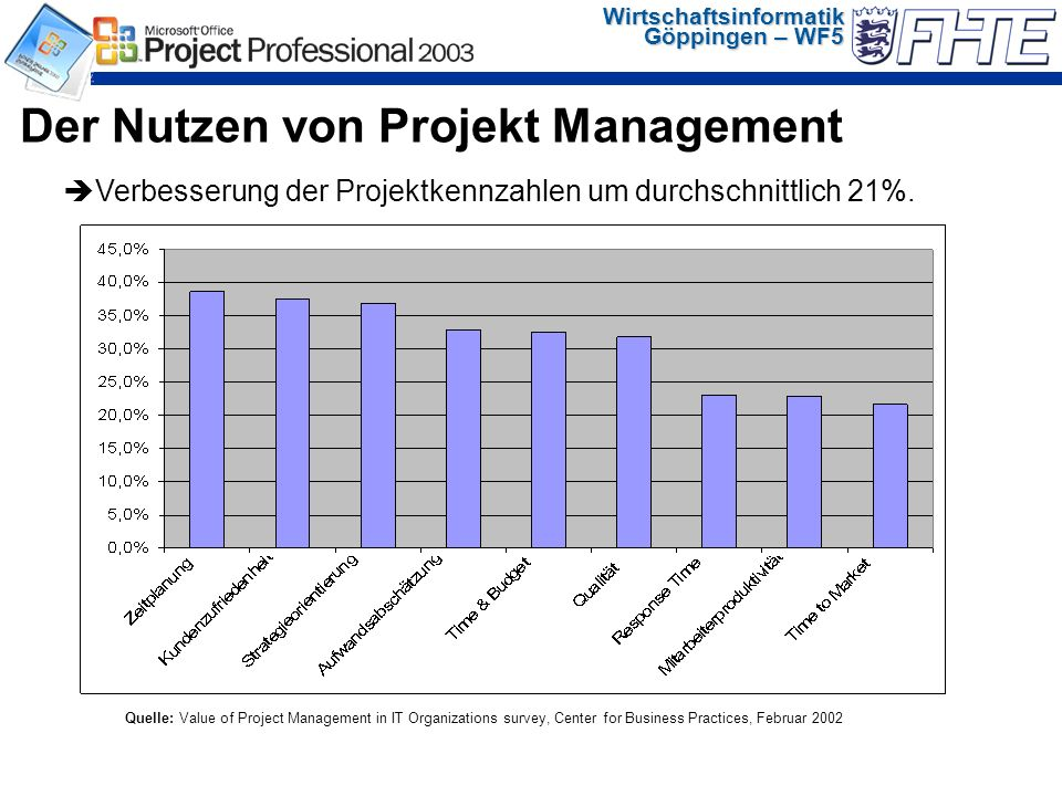 Wirtschaftsinformatik Göppingen – WF5 Quelle: Value of Project Management in IT Organizations survey, Center for Business Practices, Februar 2002 Verb