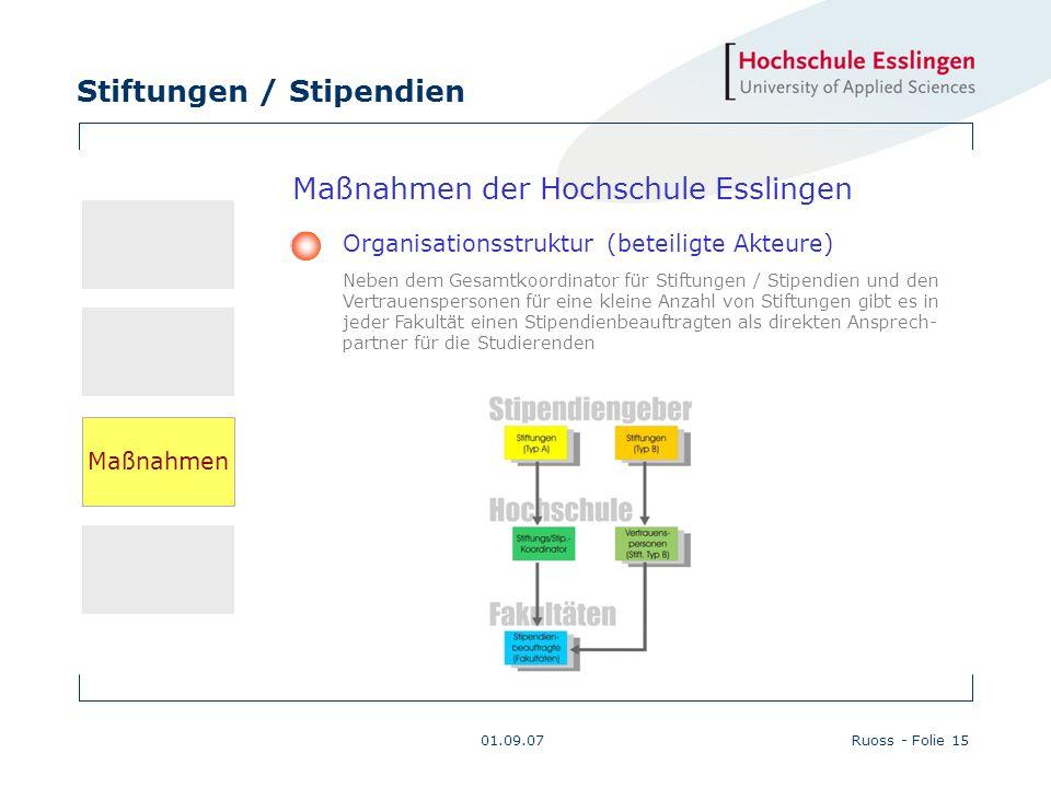 Stiftungen / Stipendien 01.09.07Ruoss - Folie 15 Maßnahmen der Hochschule Esslingen Organisationsstruktur (beteiligte Akteure) Neben dem Gesamtkoordin
