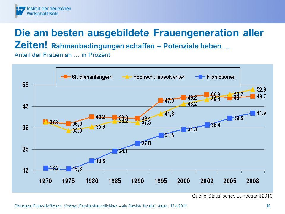 Christiane Flüter-Hoffmann, Vortrag Familienfreundlichkeit – ein Gewinn für alle, Aalen, 13.4.201110 Die am besten ausgebildete Frauengeneration aller