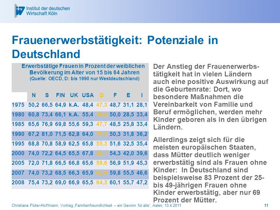 Christiane Flüter-Hoffmann, Vortrag Familienfreundlichkeit – ein Gewinn für alle, Aalen, 13.4.201111 Frauenerwerbstätigkeit: Potenziale in Deutschland