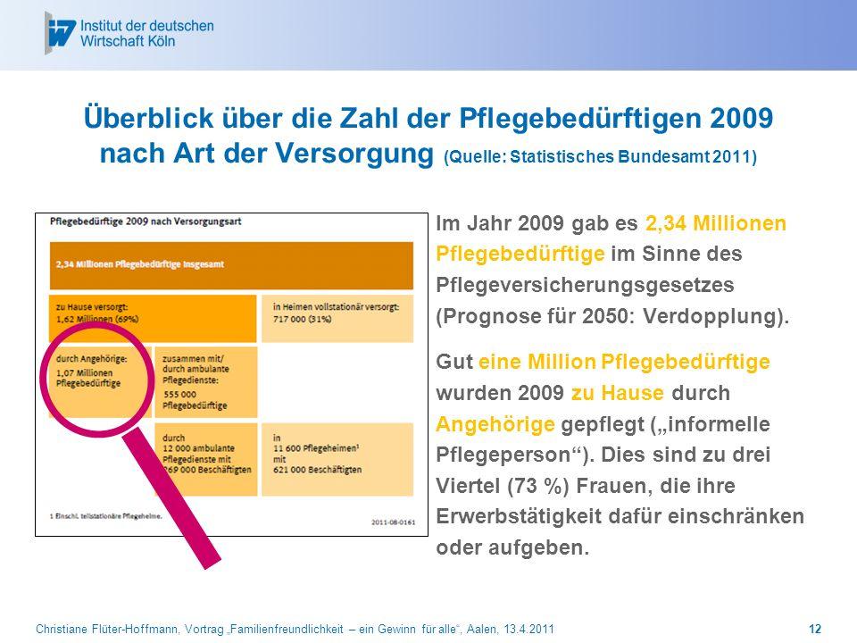 Christiane Flüter-Hoffmann, Vortrag Familienfreundlichkeit – ein Gewinn für alle, Aalen, 13.4.201112 Überblick über die Zahl der Pflegebedürftigen 200