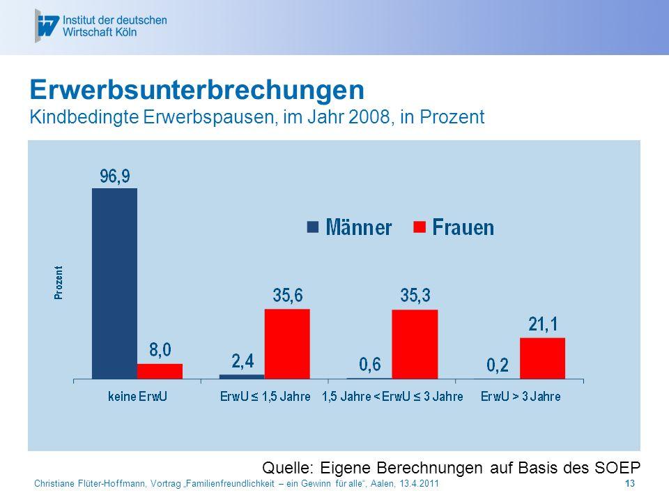 Christiane Flüter-Hoffmann, Vortrag Familienfreundlichkeit – ein Gewinn für alle, Aalen, 13.4.201113 Erwerbsunterbrechungen Kindbedingte Erwerbspausen