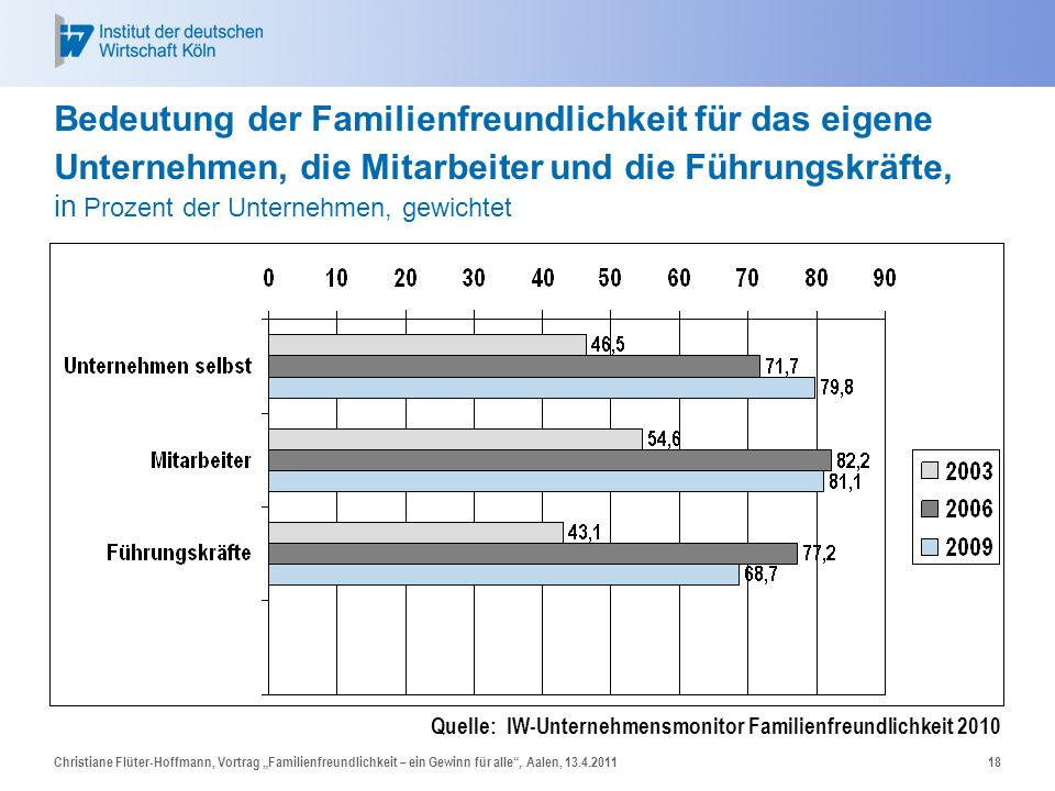 Christiane Flüter-Hoffmann, Vortrag Familienfreundlichkeit – ein Gewinn für alle, Aalen, 13.4.201118 Bedeutung der Familienfreundlichkeit für das eige