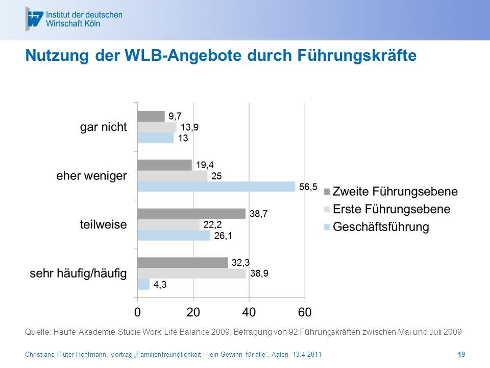 Nutzung der WLB-Angebote durch Führungskräfte Quelle: Haufe-Akademie-Studie Work-Life Balance 2009, Befragung von 92 Führungskräften zwischen Mai und