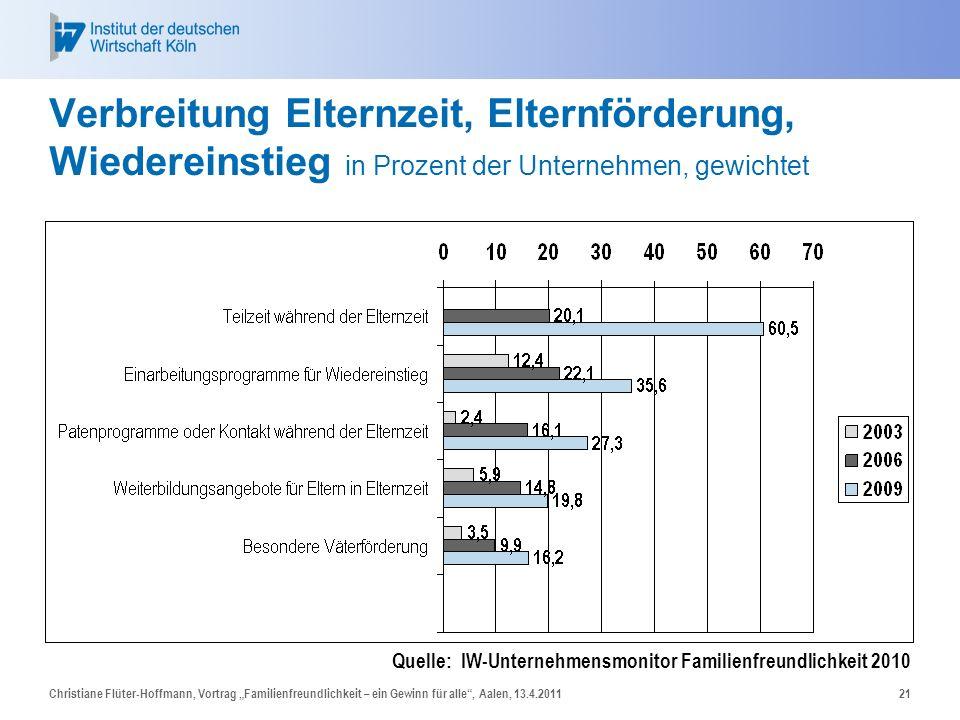 Christiane Flüter-Hoffmann, Vortrag Familienfreundlichkeit – ein Gewinn für alle, Aalen, 13.4.201121 Verbreitung Elternzeit, Elternförderung, Wiederei