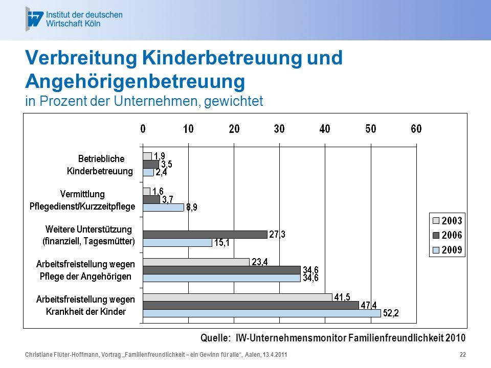 Christiane Flüter-Hoffmann, Vortrag Familienfreundlichkeit – ein Gewinn für alle, Aalen, 13.4.201122 Verbreitung Kinderbetreuung und Angehörigenbetreu