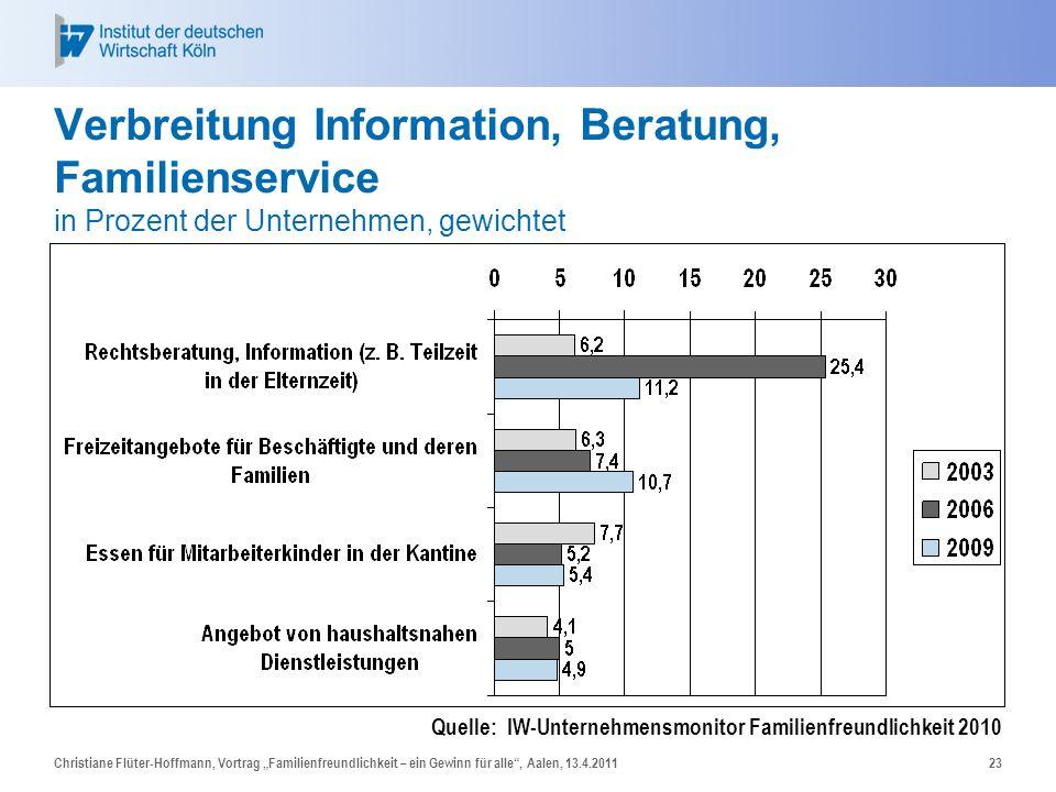 Christiane Flüter-Hoffmann, Vortrag Familienfreundlichkeit – ein Gewinn für alle, Aalen, 13.4.201123 Verbreitung Information, Beratung, Familienservic