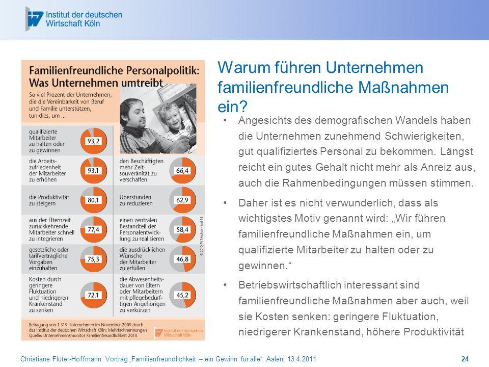 Christiane Flüter-Hoffmann, Vortrag Familienfreundlichkeit – ein Gewinn für alle, Aalen, 13.4.201124 Warum führen Unternehmen familienfreundliche Maßn
