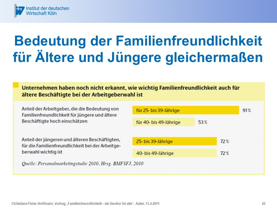Bedeutung der Familienfreundlichkeit für Ältere und Jüngere gleichermaßen Christiane Flüter-Hoffmann, Vortrag Familienfreundlichkeit – ein Gewinn für