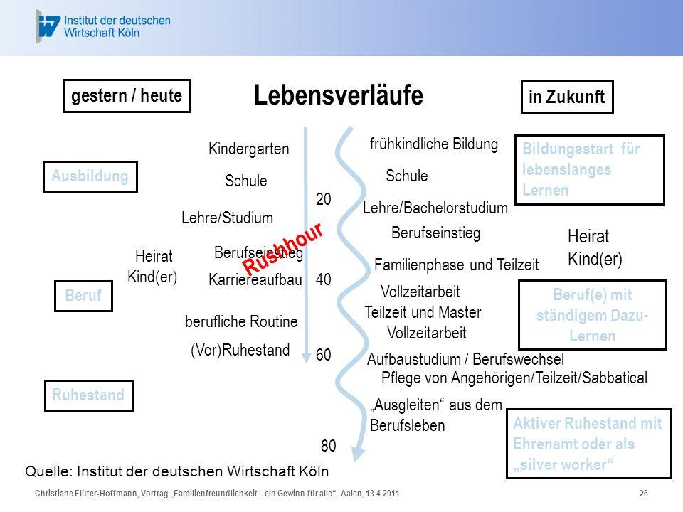 Christiane Flüter-Hoffmann, Vortrag Familienfreundlichkeit – ein Gewinn für alle, Aalen, 13.4.201126 20 40 60 80 gestern / heute in Zukunft Schule Kin