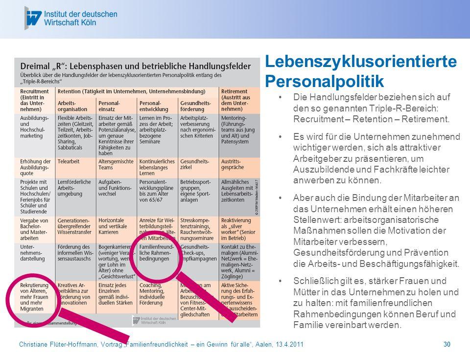 Christiane Flüter-Hoffmann, Vortrag Familienfreundlichkeit – ein Gewinn für alle, Aalen, 13.4.201130 Lebenszyklusorientierte Personalpolitik Die Handl