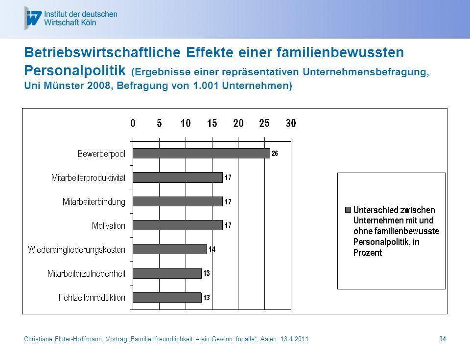Christiane Flüter-Hoffmann, Vortrag Familienfreundlichkeit – ein Gewinn für alle, Aalen, 13.4.201134 Betriebswirtschaftliche Effekte einer familienbew