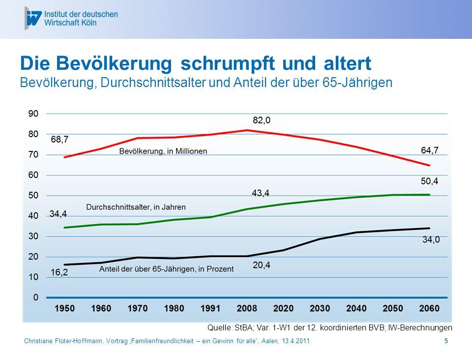 Christiane Flüter-Hoffmann, Vortrag Familienfreundlichkeit – ein Gewinn für alle, Aalen, 13.4.2011 6 Erwerbspersonenpotenzial Projektion des Erwerbspersonenpotenzials bis 2050, in Tsd.