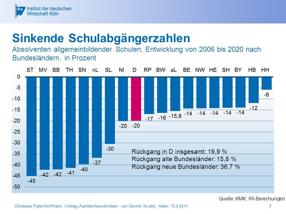 Christiane Flüter-Hoffmann, Vortrag Familienfreundlichkeit – ein Gewinn für alle, Aalen, 13.4.20118 Bereits jetzt droht Lehrlingsmangel Unbesetzte Stellen und unversorgte Bewerber Quelle: BA