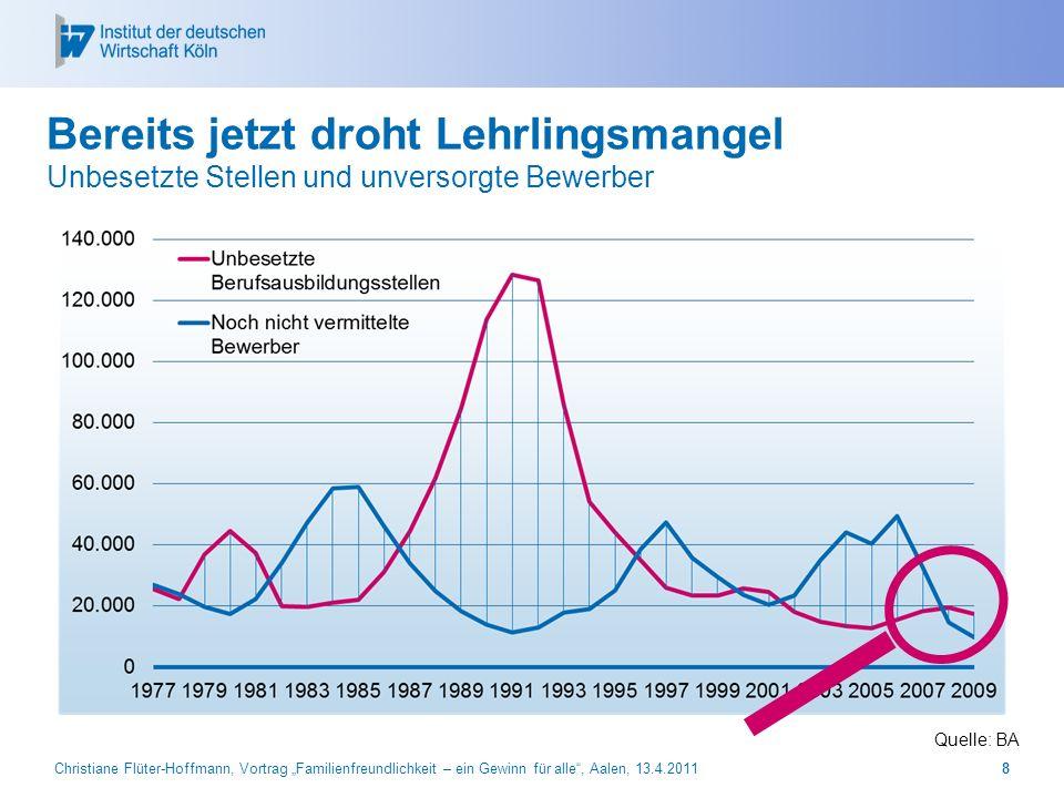 Christiane Flüter-Hoffmann, Vortrag Familienfreundlichkeit – ein Gewinn für alle, Aalen, 13.4.20118 Bereits jetzt droht Lehrlingsmangel Unbesetzte Ste