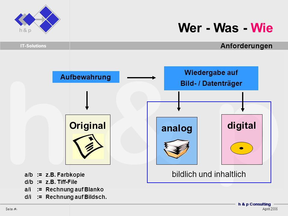 h & p Consulting Seite 11 April 2006 IT-Solutions bildlich und inhaltlich Original Aufbewahrung Wiedergabe auf Bild- / Datenträger analogdigital a/b := z.B.