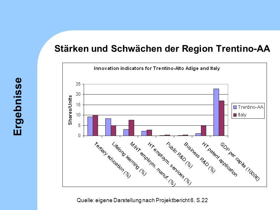 Stärken und Schwächen der Region Trentino-AA Quelle: eigene Darstellung nach Projektbericht 6, S.22 Ergebnisse