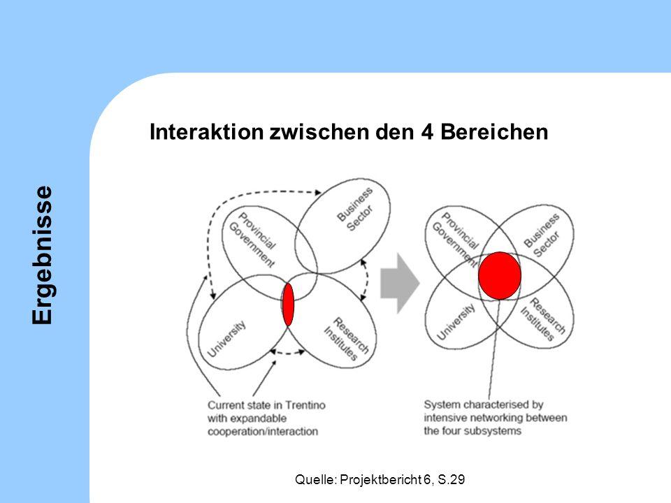 Interaktion zwischen den 4 Bereichen Quelle: Projektbericht 6, S.29 Ergebnisse