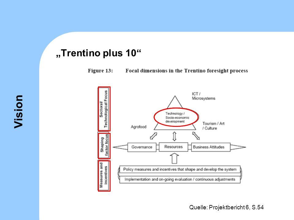 Trentino plus 10 Quelle: Projektbericht 6, S.54 Vision