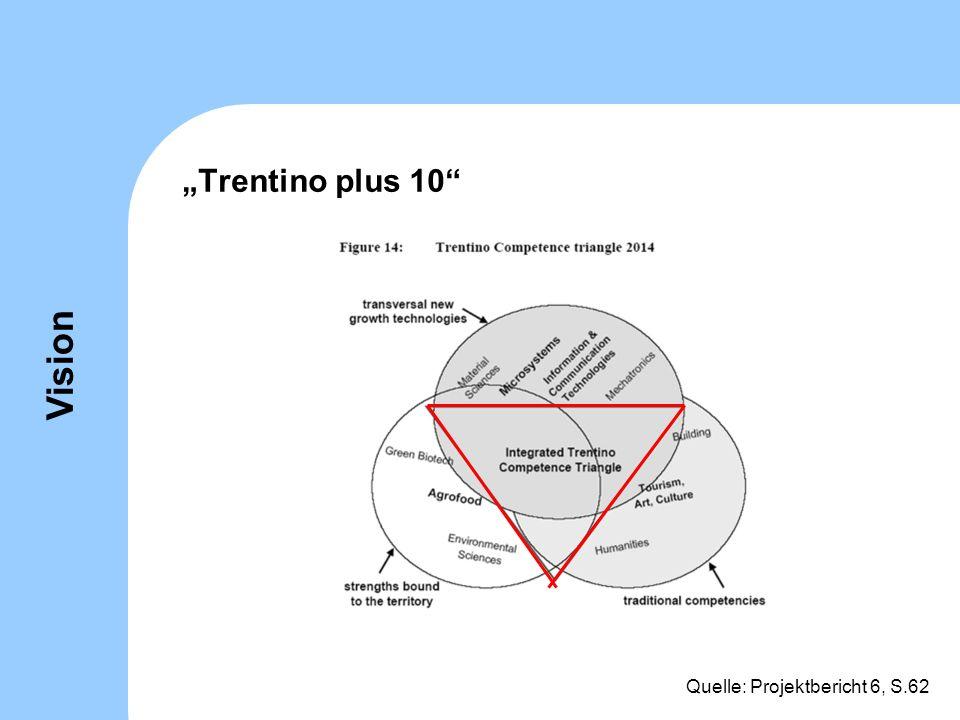Trentino plus 10 Quelle: Projektbericht 6, S.62 Vision