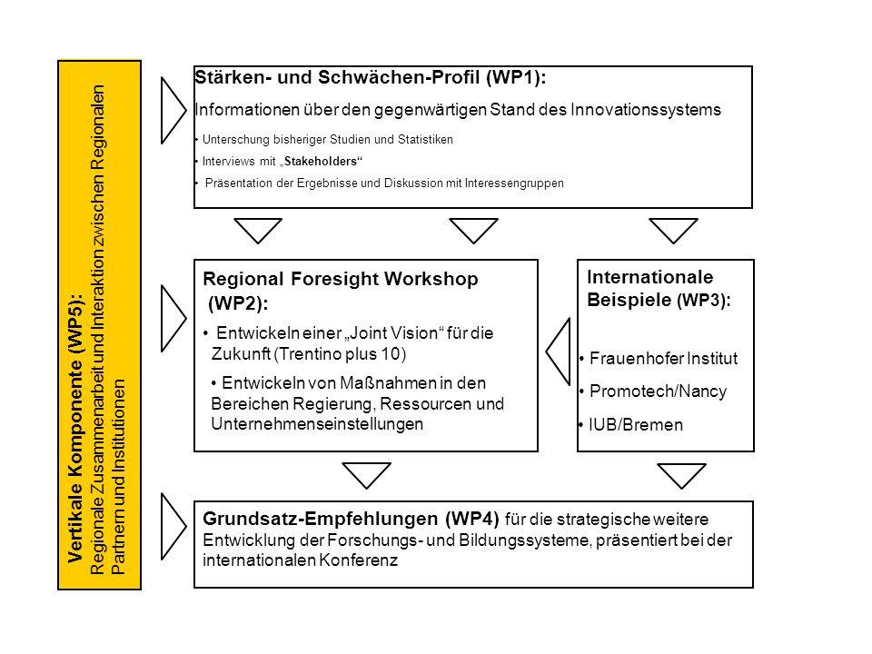 Stärken- und Schwächen-Profil (WP1): Unterschung bisheriger Studien und Statistiken Interviews mit Stakeholders Präsentation der Ergebnisse und Diskus